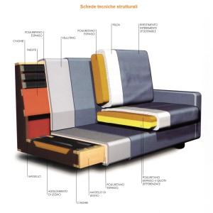 schede-tecniche-divani